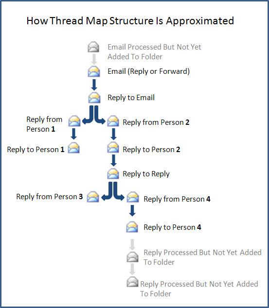 Analyze Email Threads | ediscovery com Review